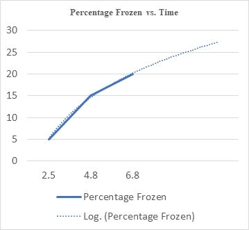 percent frozen v time